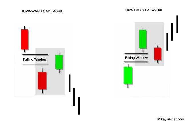 upward gap tasuki dan downward gap tasuki candlestick