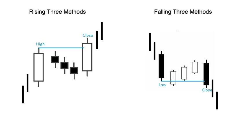 bullish rising three methods dan bearish falling three methods
