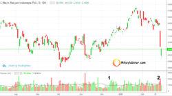 indikator volume dalam trading dan investasi saham