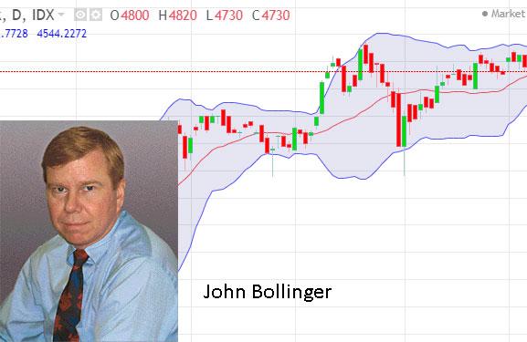 john bollinger pencipta indikator bollinger band