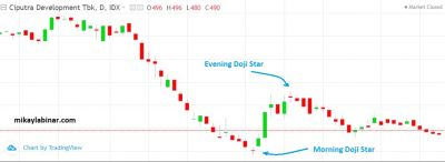 pola morning doji star dan evening doji star pada candlestick