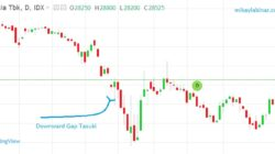Gap Tasuki : Upward dan Downward pada Candlestick