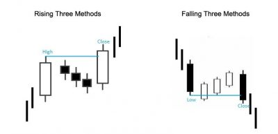 bullish rising three methods dan bearish falling three methods