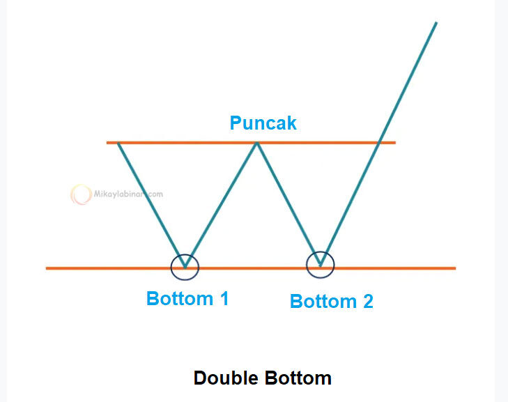 bentuk pola double bottom