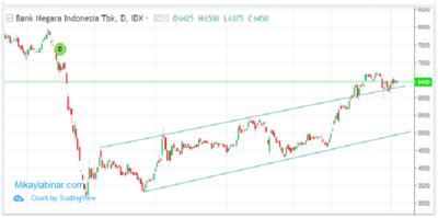 menggambar channel lines pada harga saham