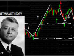 Ralph Nelson Elliott  Pencetus Elliott Wave Theory