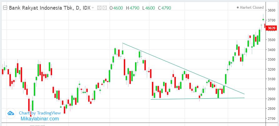 menggambar pola segitiga pada saham