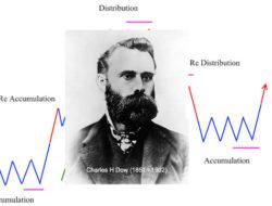 Charles H Dow Pencipta Dow Theory